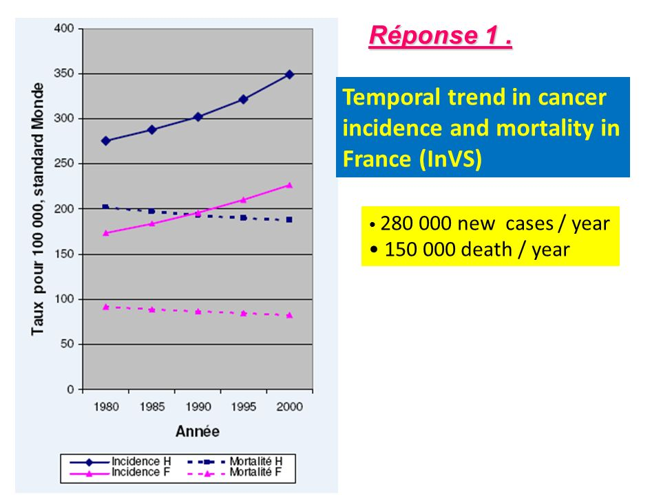 Temporal trend in cancer incidence and mortality in France (InVS) 280 000 new cases / year 150 000 death / year Réponse 1.