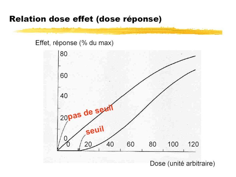 DL 50 : Dose létale 50 Dose létale (mg/kg) de 50% de la population Dose létale (mg/kg) de 50% de la population Obtenue à partir de la courbe dose-réponse lorsque la réponse étudiée est la mortalité des individus Obtenue à partir de la courbe dose-réponse lorsque la réponse étudiée est la mortalité des individus Elle renseigne sur le potentiel toxique dun xénobiotique donné Elle renseigne sur le potentiel toxique dun xénobiotique donné Permet la comparaison des toxiques entre eux : DL50 plus faible, xénobiotique plus toxique Permet la comparaison des toxiques entre eux : DL50 plus faible, xénobiotique plus toxique