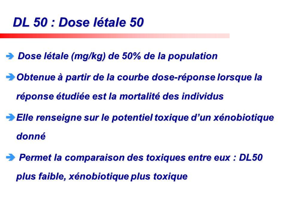 DL 50 : Dose létale 50 Dose létale (mg/kg) de 50% de la population Dose létale (mg/kg) de 50% de la population Obtenue à partir de la courbe dose-répo
