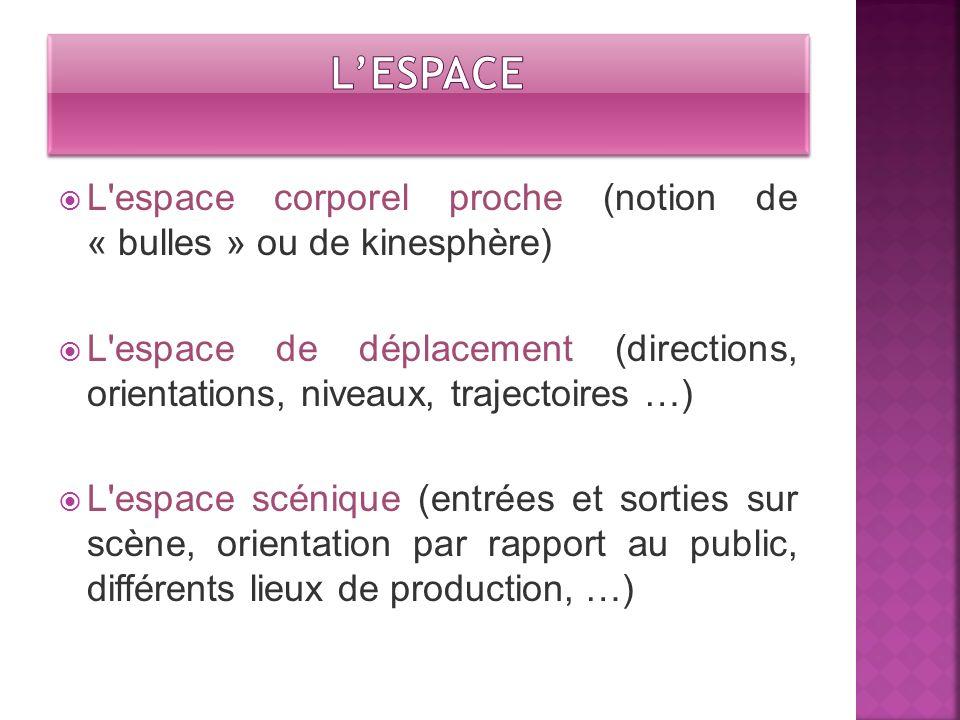L'espace corporel proche (notion de « bulles » ou de kinesphère) L'espace de déplacement (directions, orientations, niveaux, trajectoires …) L'espace