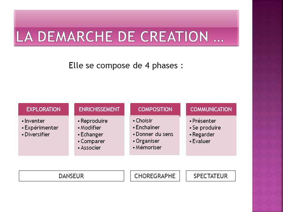 Elle se compose de 4 phases : EXPLORATION Inventer Expérimenter Diversifier ENRICHISSEMENT Reproduire Modifier Echanger Comparer Associer COMPOSITION