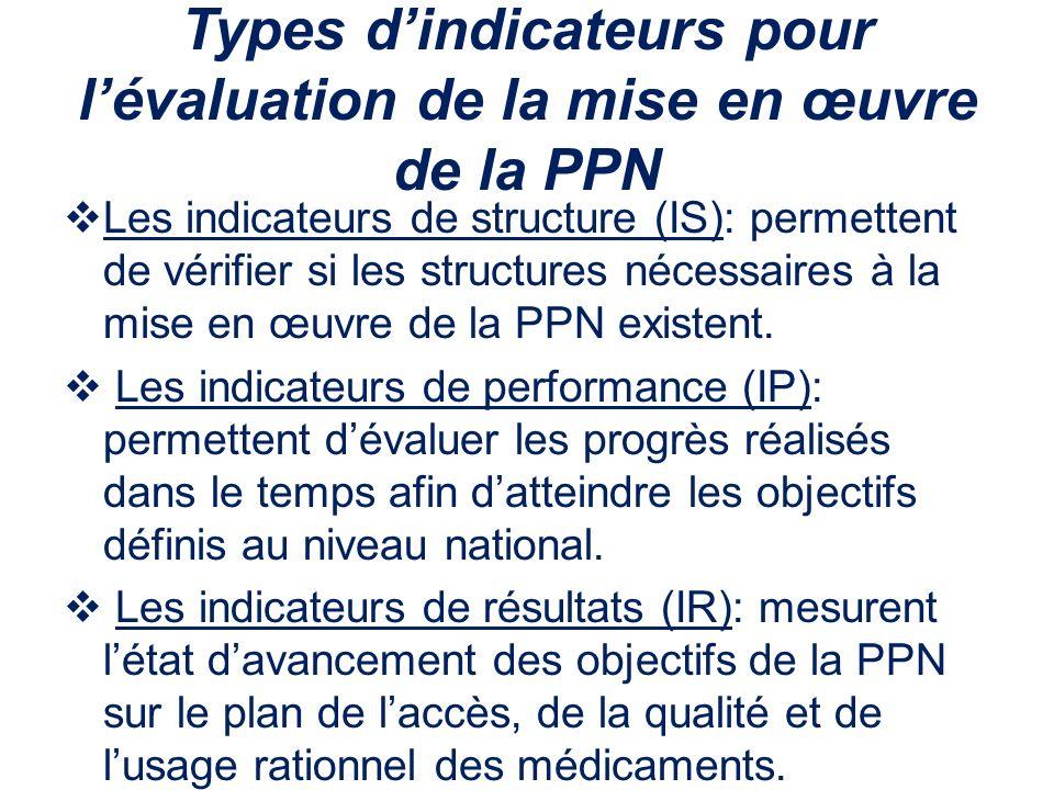 Types dindicateurs pour lévaluation de la mise en œuvre de la PPN Les indicateurs de structure (IS): permettent de vérifier si les structures nécessai