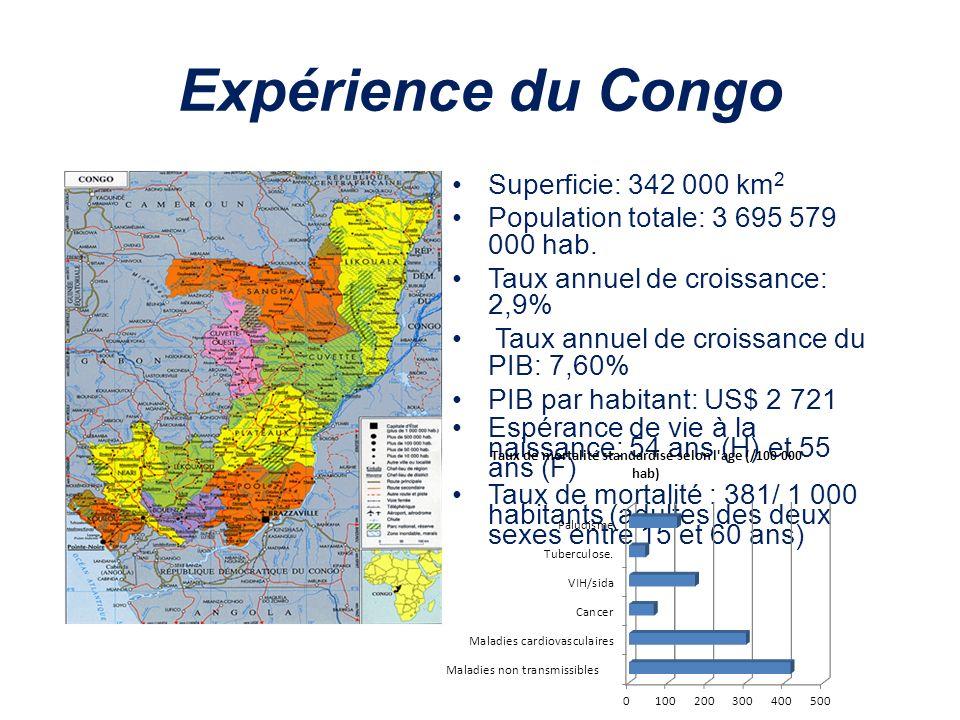 Expérience du Congo Superficie: 342 000 km 2 Population totale: 3 695 579 000 hab. Taux annuel de croissance: 2,9% Taux annuel de croissance du PIB: 7