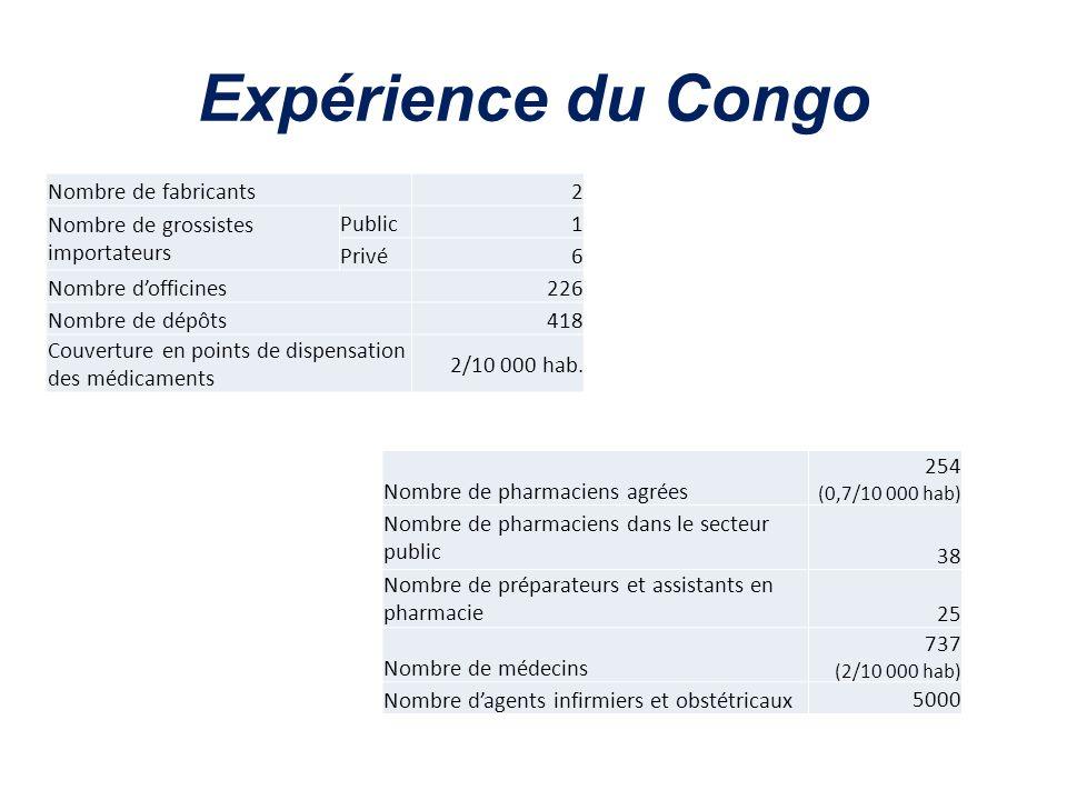 Expérience du Congo Nombre de fabricants2 Nombre de grossistes importateurs Public1 Privé6 Nombre dofficines226 Nombre de dépôts418 Couverture en poin