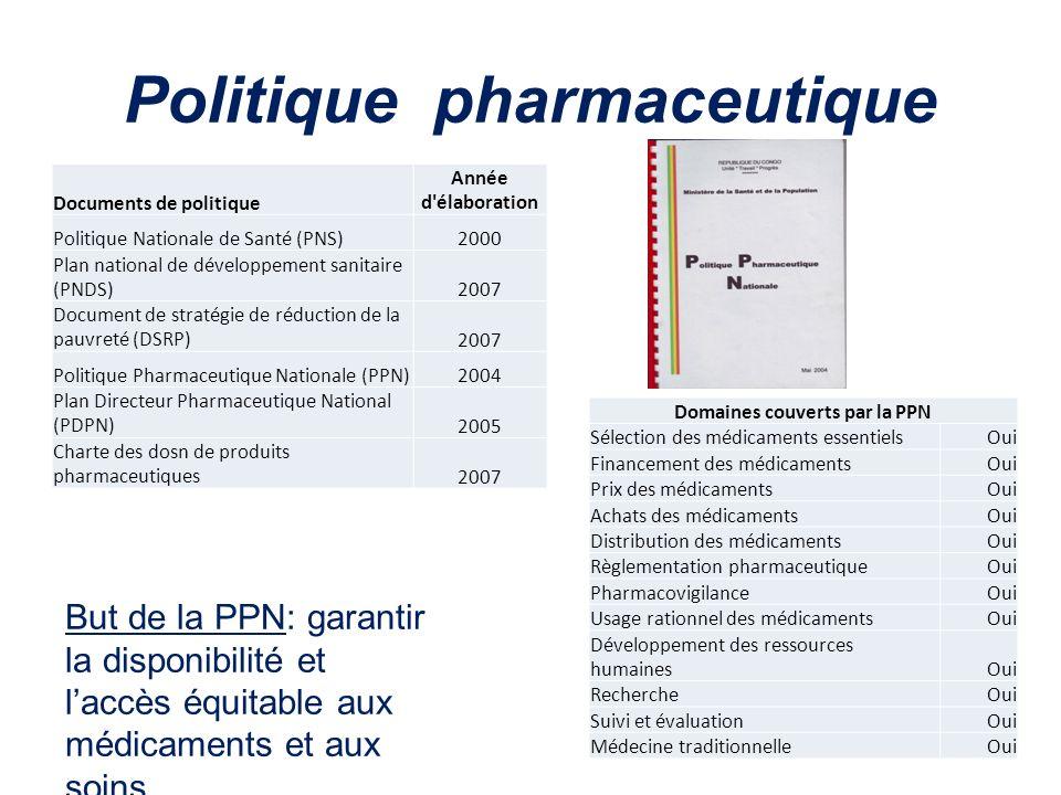 Politique pharmaceutique Documents de politique Année d'élaboration Politique Nationale de Santé (PNS)2000 Plan national de développement sanitaire (P