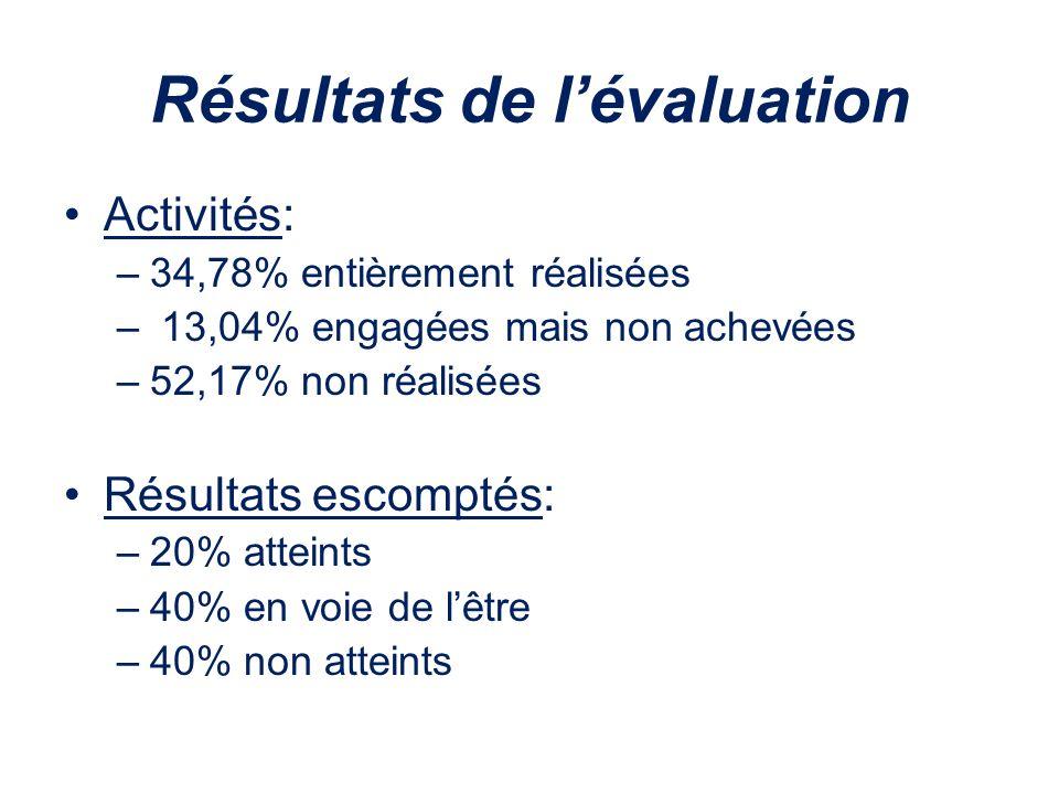 Résultats de lévaluation Activités: –34,78% entièrement réalisées – 13,04% engagées mais non achevées –52,17% non réalisées Résultats escomptés: –20%