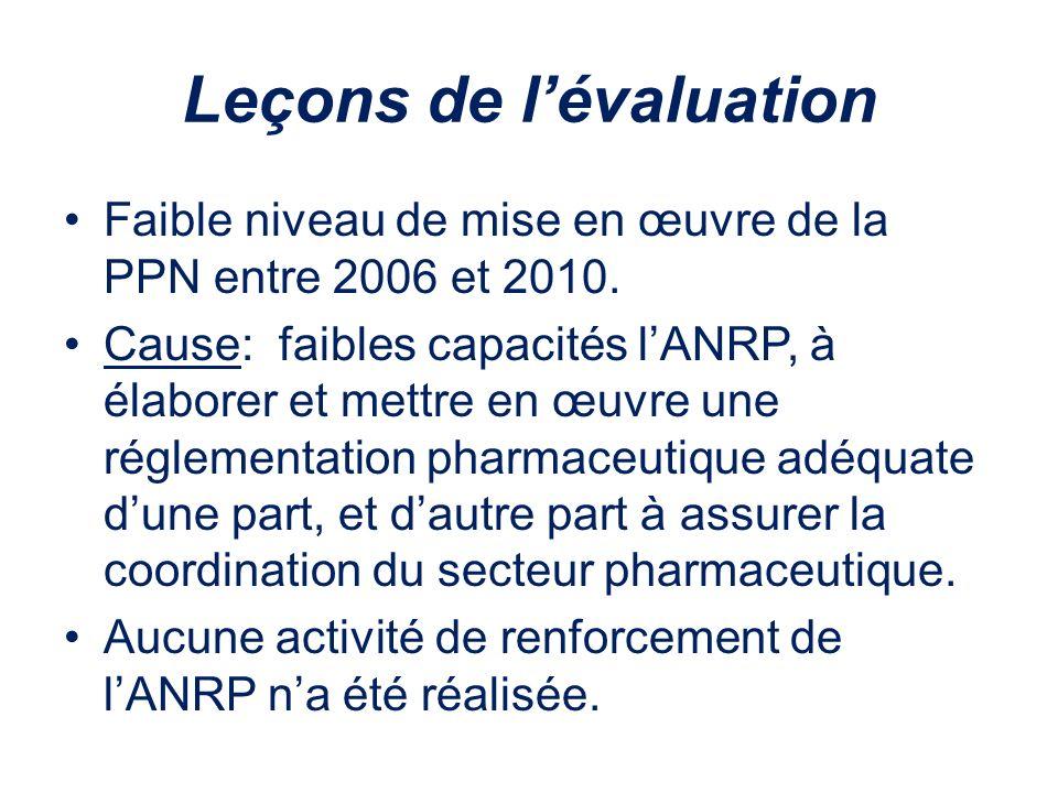 Leçons de lévaluation Faible niveau de mise en œuvre de la PPN entre 2006 et 2010. Cause: faibles capacités lANRP, à élaborer et mettre en œuvre une r