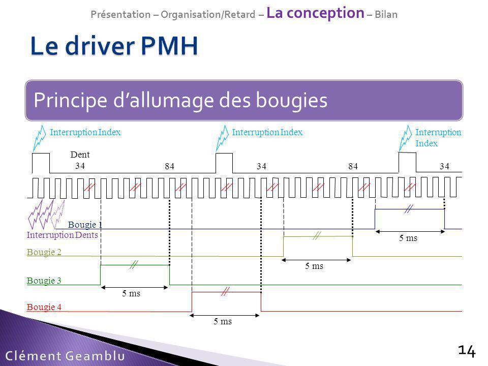 Principe dallumage des bougies 14 Présentation – Organisation/Retard – La conception – Bilan