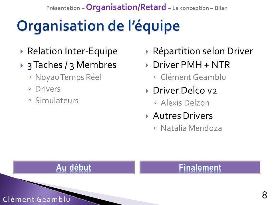 8 Relation Inter-Equipe 3 Taches / 3 Membres Noyau Temps Réel Drivers Simulateurs Répartition selon Driver Driver PMH + NTR Clément Geamblu Driver Del