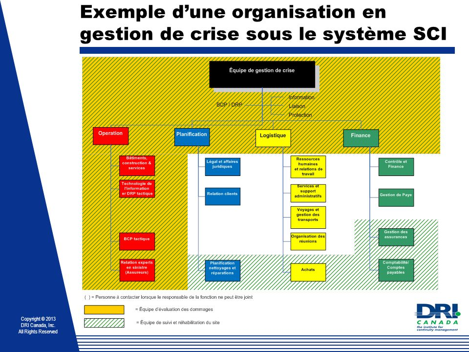Copyright © 2013 DRI Canada, Inc. All Rights Reserved Exemple dune organisation en gestion de crise sous le système SCI