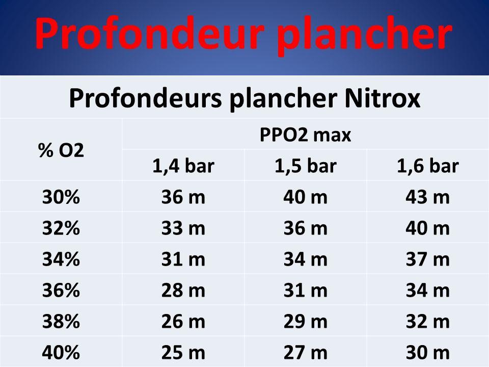 Profondeur plancher Profondeurs plancher Nitrox % O2 PPO2 max 1,4 bar1,5 bar1,6 bar 30%36 m40 m43 m 32%33 m36 m40 m 34%31 m34 m37 m 36%28 m31 m34 m 38