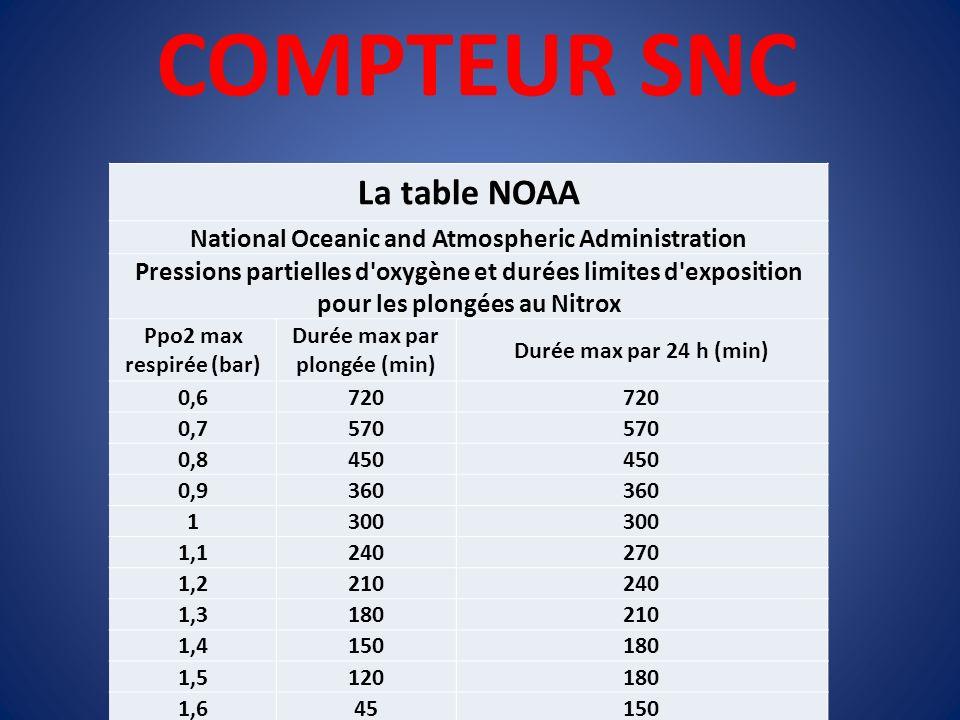COMPTEUR SNC La table NOAA National Oceanic and Atmospheric Administration Pressions partielles d'oxygène et durées limites d'exposition pour les plon