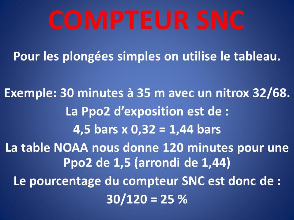 COMPTEUR SNC Pour les plongées simples on utilise le tableau. Exemple: 30 minutes à 35 m avec un nitrox 32/68. La Ppo2 dexposition est de : 4,5 bars x