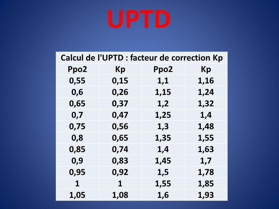 UPTD Calcul de l'UPTD : facteur de correction Kp Ppo2KpPpo2Kp 0,550,151,11,16 0,60,261,151,24 0,650,371,21,32 0,70,471,251,4 0,750,561,31,48 0,80,651,