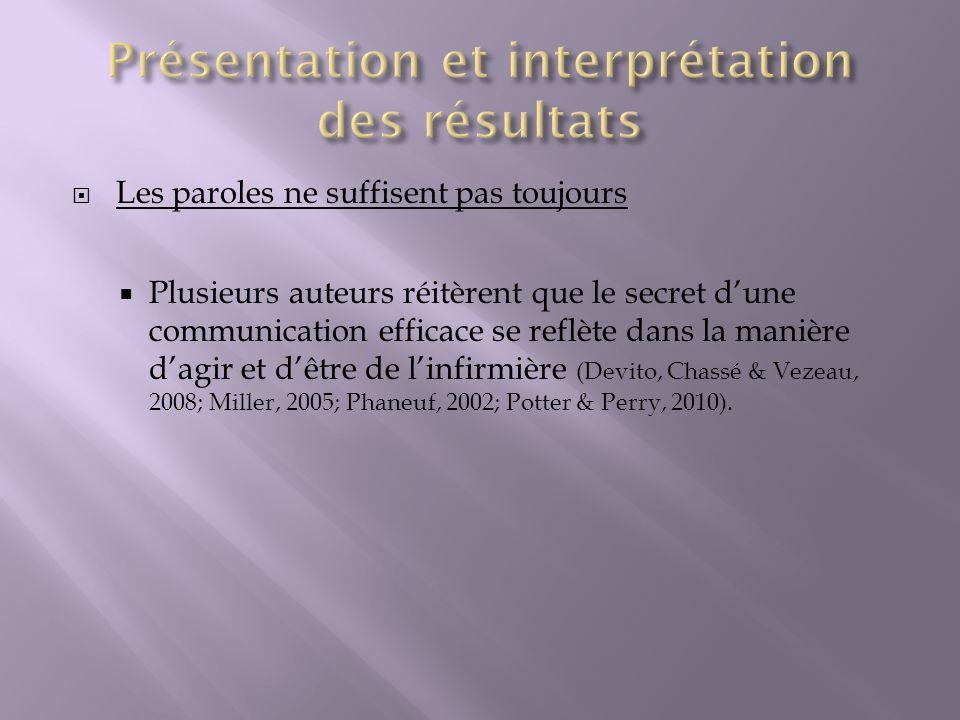 Les paroles ne suffisent pas toujours Plusieurs auteurs réitèrent que le secret dune communication efficace se reflète dans la manière dagir et dêtre