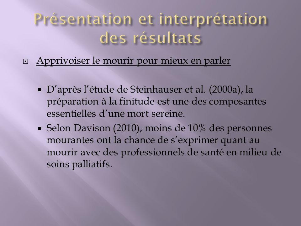 Apprivoiser le mourir pour mieux en parler Daprès létude de Steinhauser et al. (2000a), la préparation à la finitude est une des composantes essentiel