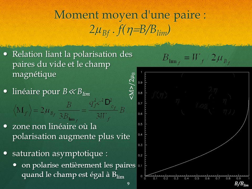 Relation liant la polarisation des paires du vide et le champ magnétique Relation liant la polarisation des paires du vide et le champ magnétique liné