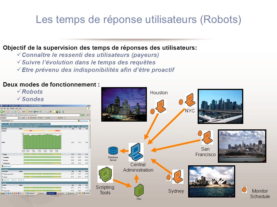 Les temps de réponses utilisateurs (Sondes) Regional performance ticker Historical replay timeline Real-time global dashboards Fully configurable regions / levels