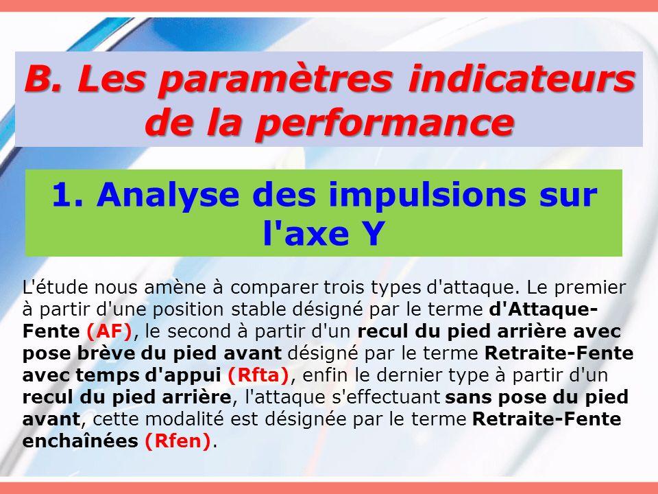B. Les paramètres indicateurs de la performance 1. Analyse des impulsions sur l'axe Y L'étude nous amène à comparer trois types d'attaque. Le premier