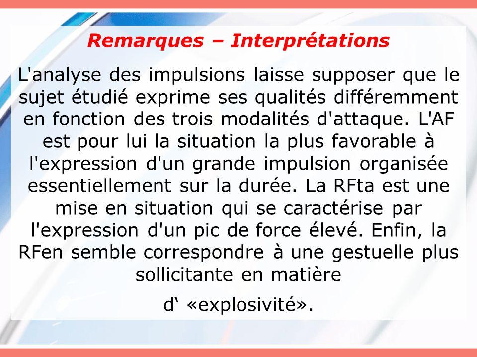 Remarques – Interprétations L'analyse des impulsions laisse supposer que le sujet étudié exprime ses qualités différemment en fonction des trois modal