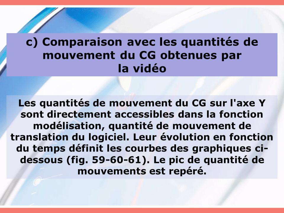 c) Comparaison avec les quantités de mouvement du CG obtenues par la vidéo Les quantités de mouvement du CG sur l'axe Y sont directement accessibles d