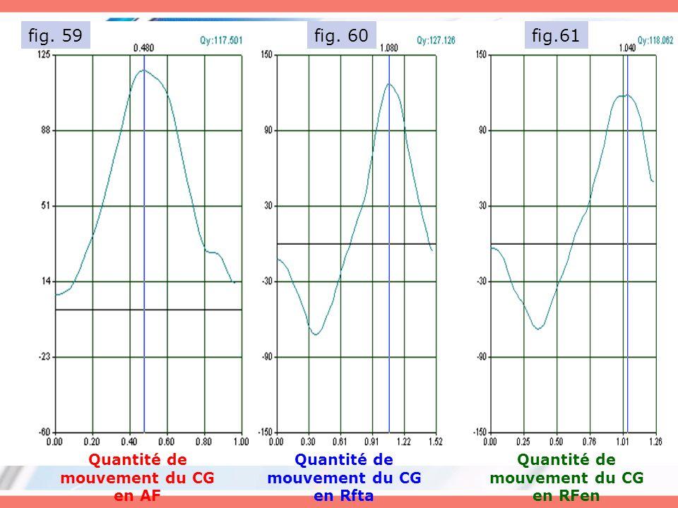 fig.61 Quantité de mouvement du CG en Rfta Quantité de mouvement du CG en AF Quantité de mouvement du CG en RFen fig. 59fig. 60