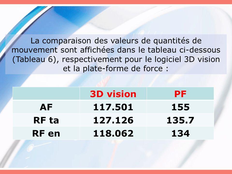 La comparaison des valeurs de quantités de mouvement sont affichées dans le tableau ci-dessous (Tableau 6), respectivement pour le logiciel 3D vision