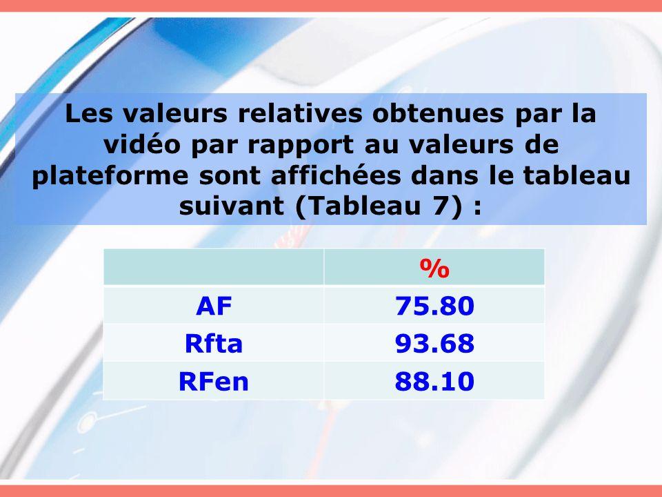 Les valeurs relatives obtenues par la vidéo par rapport au valeurs de plateforme sont affichées dans le tableau suivant (Tableau 7) : % AF75.80 Rfta93