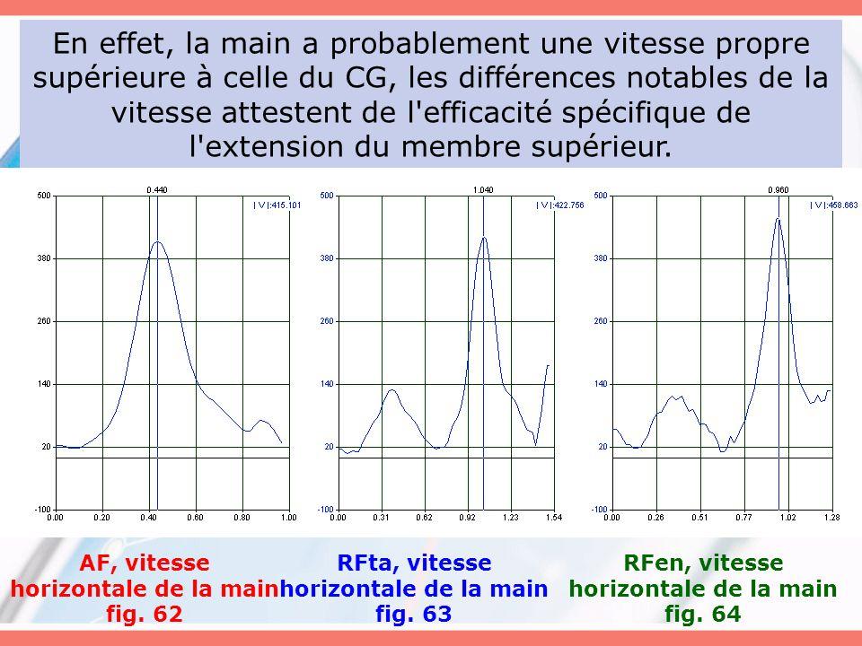 En effet, la main a probablement une vitesse propre supérieure à celle du CG, les différences notables de la vitesse attestent de l'efficacité spécifi