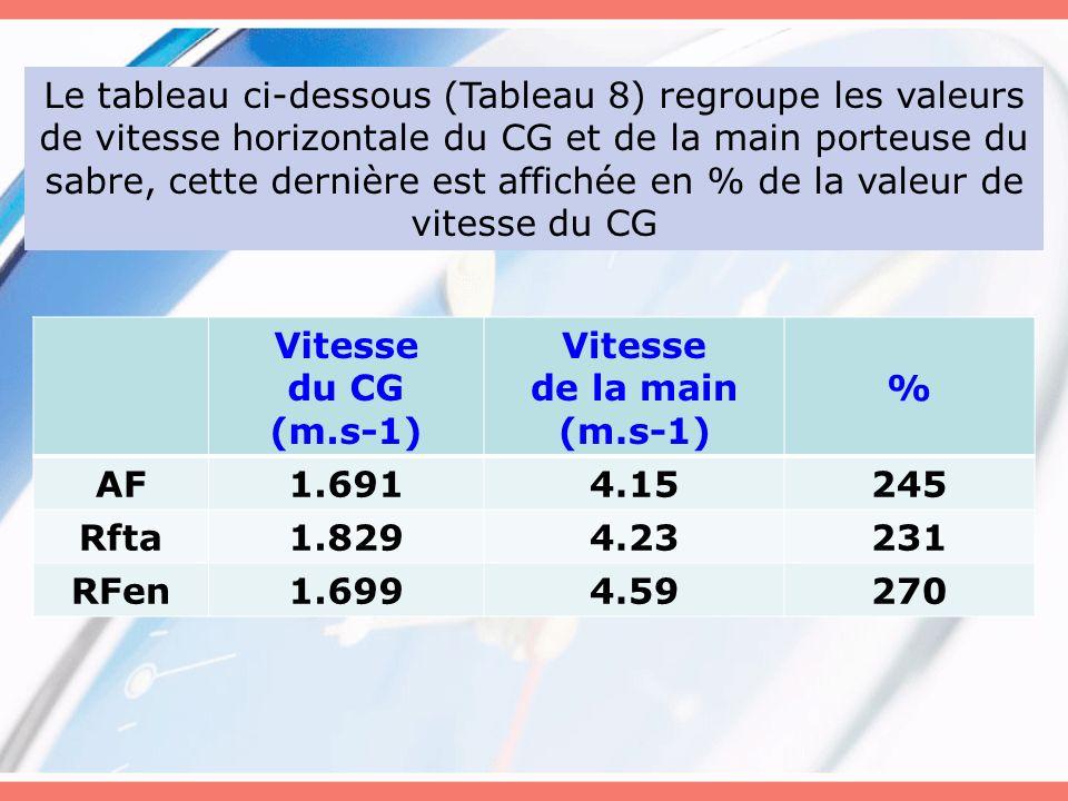 Le tableau ci-dessous (Tableau 8) regroupe les valeurs de vitesse horizontale du CG et de la main porteuse du sabre, cette dernière est affichée en %