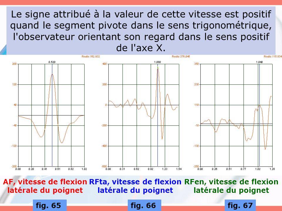 Le signe attribué à la valeur de cette vitesse est positif quand le segment pivote dans le sens trigonométrique, l'observateur orientant son regard da