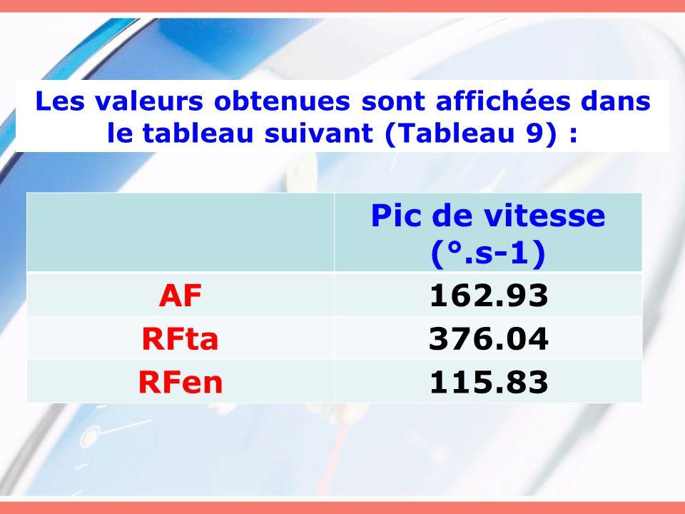 Les valeurs obtenues sont affichées dans le tableau suivant (Tableau 9) : Pic de vitesse (°.s-1) AF162.93 RFta376.04 RFen115.83