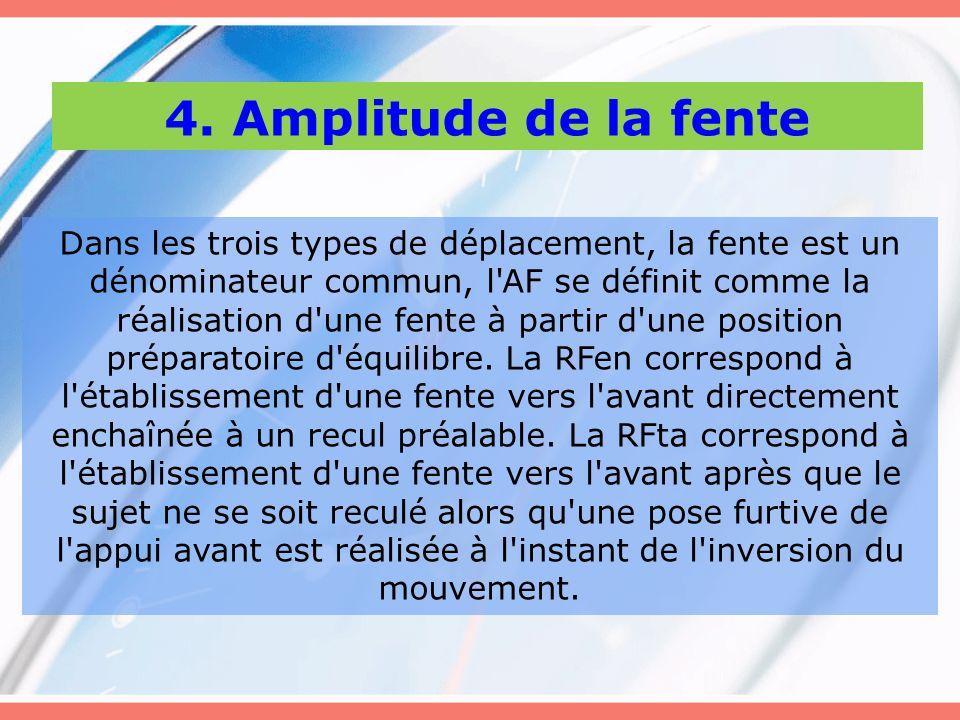 4. Amplitude de la fente Dans les trois types de déplacement, la fente est un dénominateur commun, l'AF se définit comme la réalisation d'une fente à