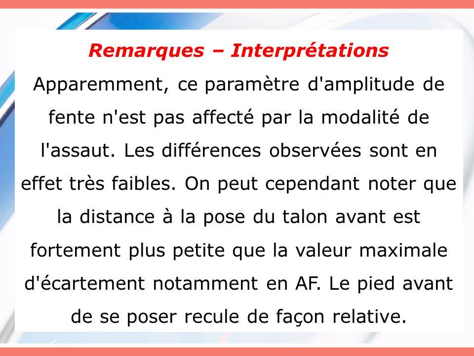 Remarques – Interprétations Apparemment, ce paramètre d'amplitude de fente n'est pas affecté par la modalité de l'assaut. Les différences observées so