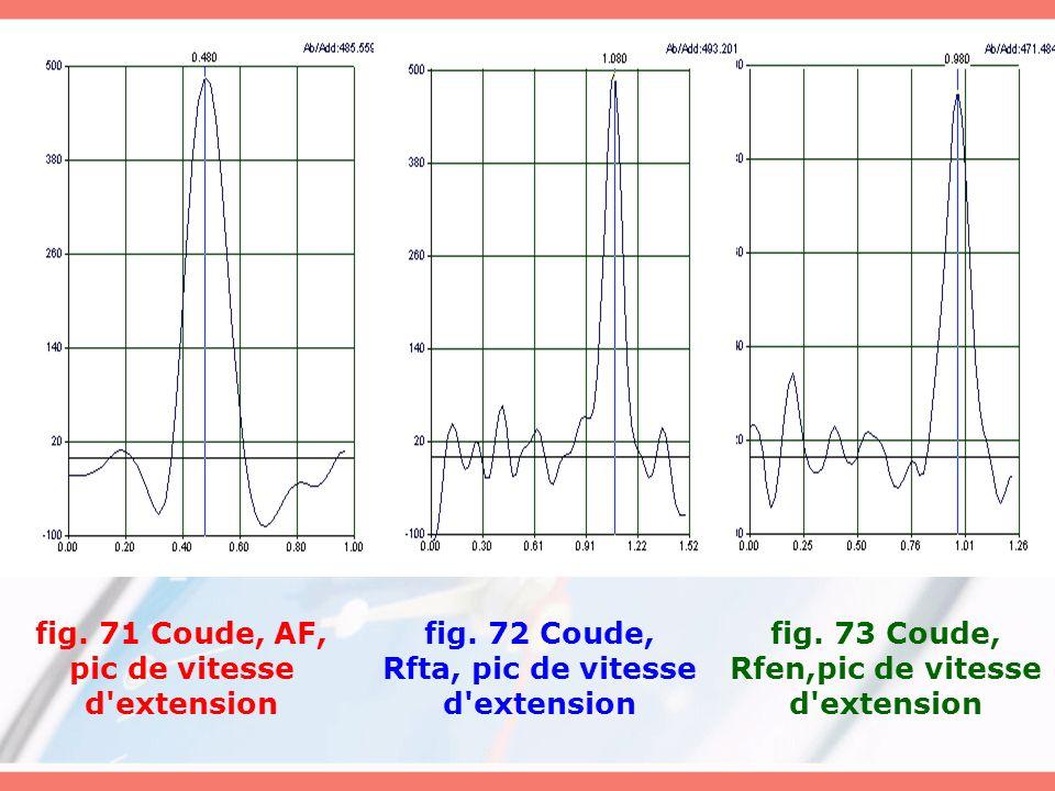 fig. 71 Coude, AF, pic de vitesse d'extension fig. 72 Coude, Rfta, pic de vitesse d'extension fig. 73 Coude, Rfen,pic de vitesse d'extension