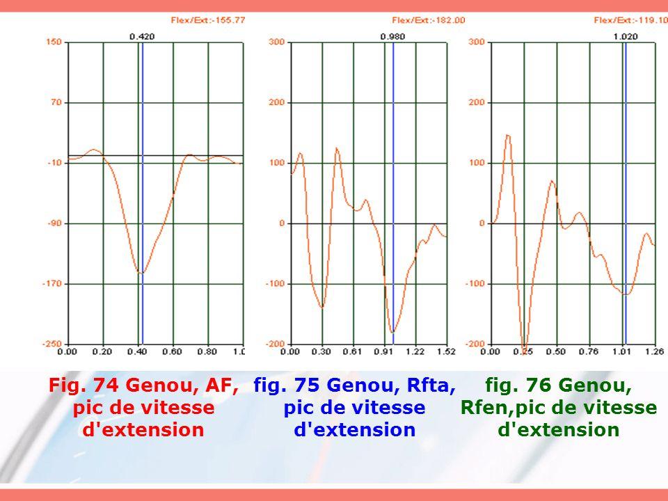 fig. 75 Genou, Rfta, pic de vitesse d'extension Fig. 74 Genou, AF, pic de vitesse d'extension fig. 76 Genou, Rfen,pic de vitesse d'extension