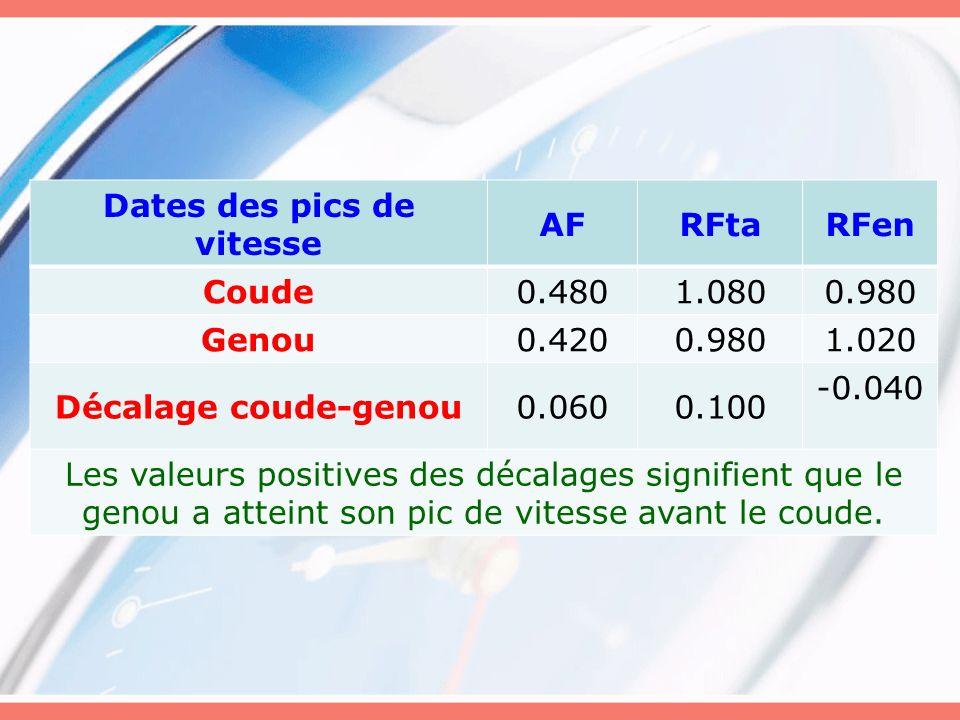 Dates des pics de vitesse AFRFtaRFen Coude0.4801.0800.980 Genou0.4200.9801.020 Décalage coude-genou0.0600.100 -0.040 Les valeurs positives des décalag