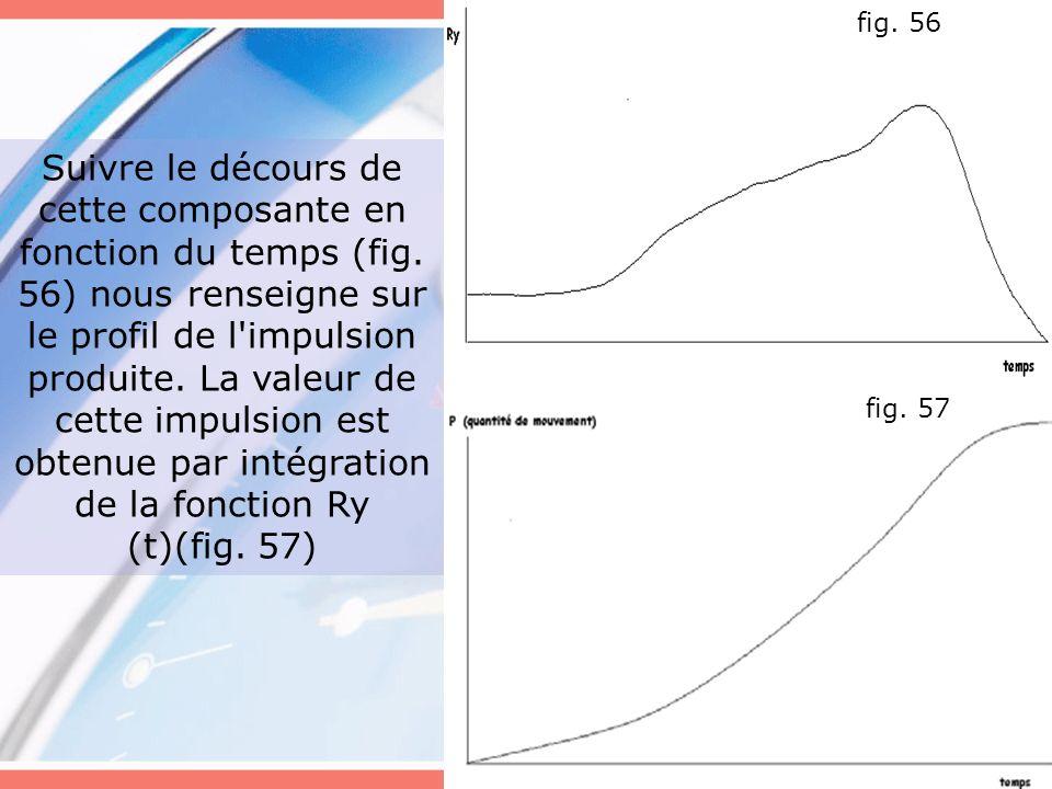 Suivre le décours de cette composante en fonction du temps (fig. 56) nous renseigne sur le profil de l'impulsion produite. La valeur de cette impulsio