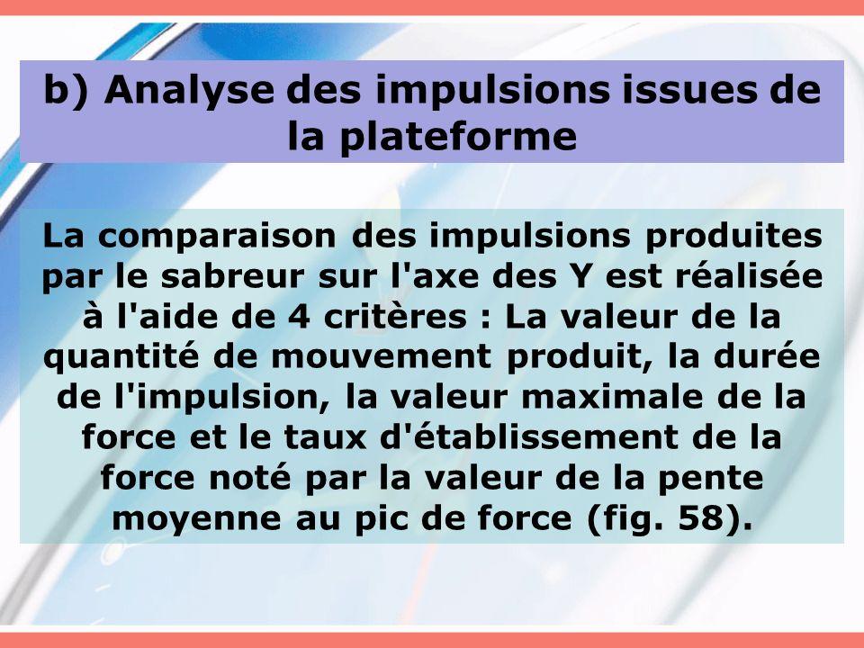 b) Analyse des impulsions issues de la plateforme La comparaison des impulsions produites par le sabreur sur l'axe des Y est réalisée à l'aide de 4 cr
