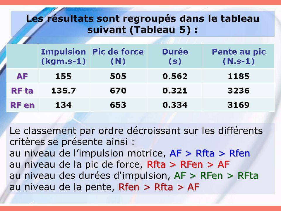 Impulsion (kgm.s-1) Pic de force (N) Durée (s) Pente au pic (N.s-1) AF1555050.5621185 RF ta 135.76700.3213236 RF en 1346530.3343169 Les résultats sont