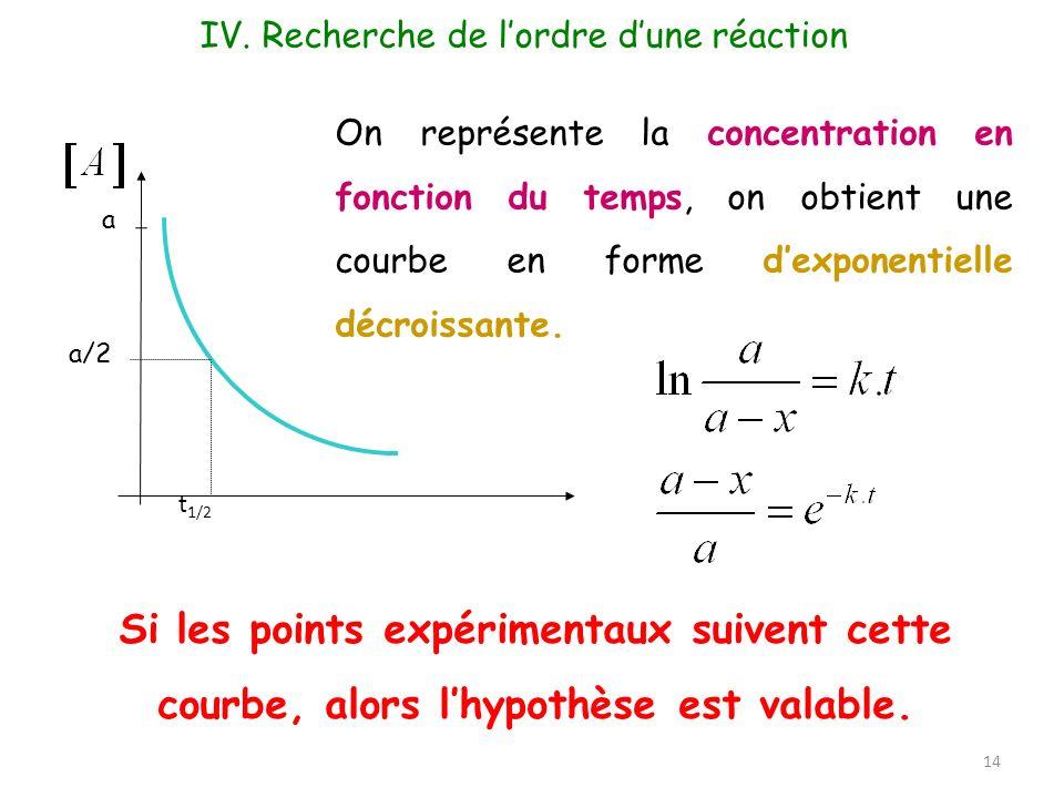 a a/2 t 1/2 On représente la concentration en fonction du temps, on obtient une courbe en forme dexponentielle décroissante. 14 IV. Recherche de lordr