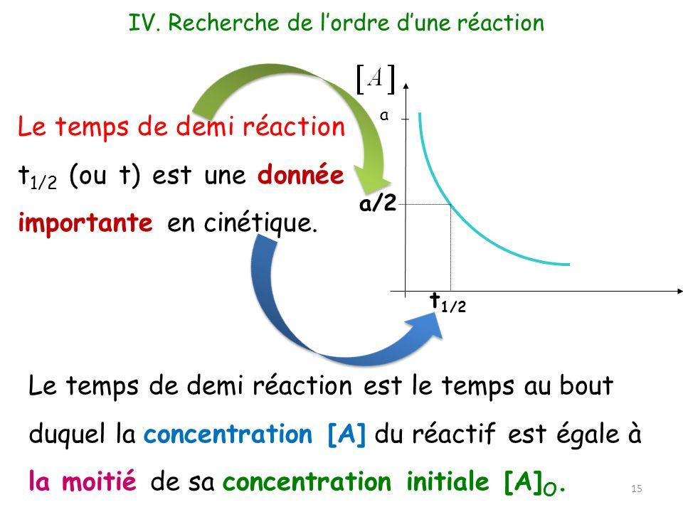 a a/2 t 1/2 Le temps de demi réaction t 1/2 (ou t) est une donnée importante en cinétique. Le temps de demi réaction est le temps au bout duquel la co