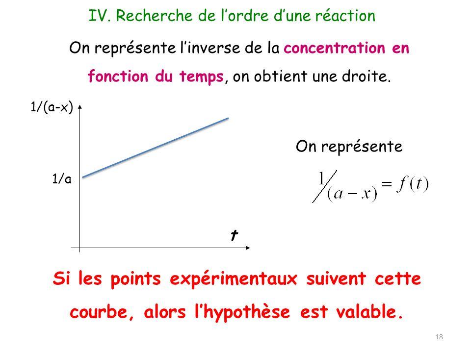 On représente 1/a t 1/(a-x) 18 On représente linverse de la concentration en fonction du temps, on obtient une droite. Si les points expérimentaux sui