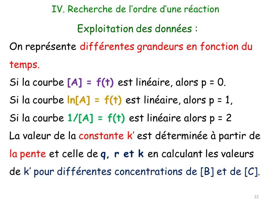 22 Exploitation des données : On représente différentes grandeurs en fonction du temps. Si la courbe [A] = f(t) est linéaire, alors p = 0. Si la courb
