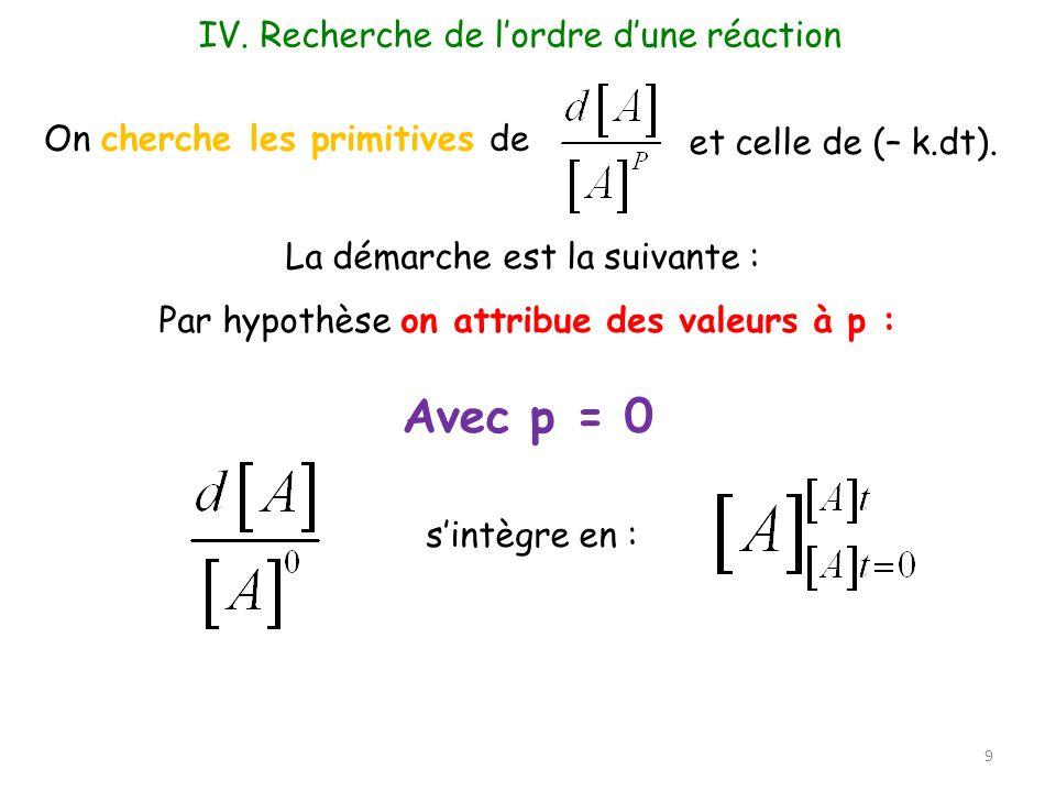On cherche les primitives de La démarche est la suivante : Par hypothèse on attribue des valeurs à p : 9 IV. Recherche de lordre dune réaction et cell