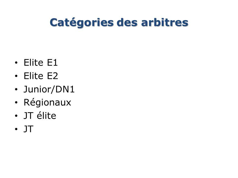 Catégories des arbitres Elite E1 Elite E2 Junior/DN1 Régionaux JT élite JT