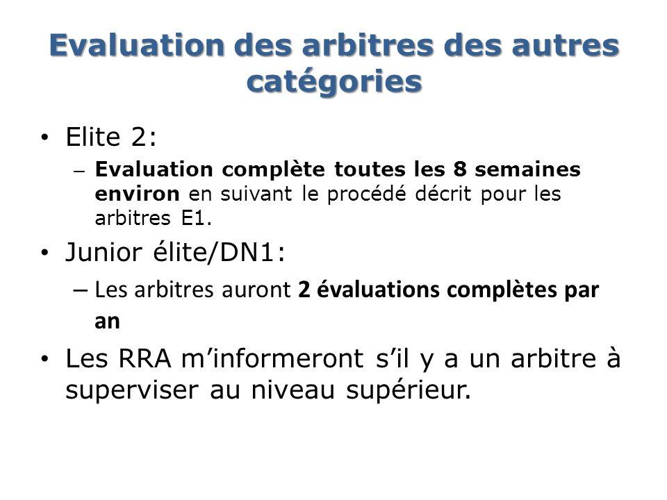 Evaluation des arbitres des autres catégories Elite 2: – Evaluation complète toutes les 8 semaines environ en suivant le procédé décrit pour les arbit
