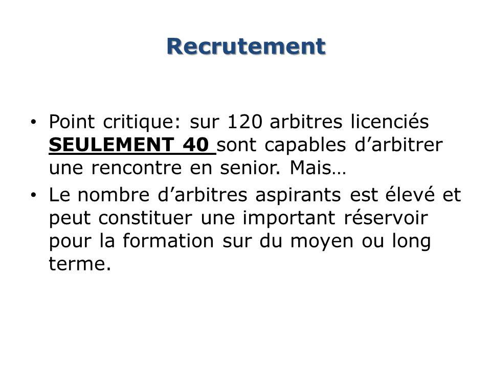 Recrutement Point critique: sur 120 arbitres licenciés SEULEMENT 40 sont capables darbitrer une rencontre en senior. Mais… Le nombre darbitres aspiran