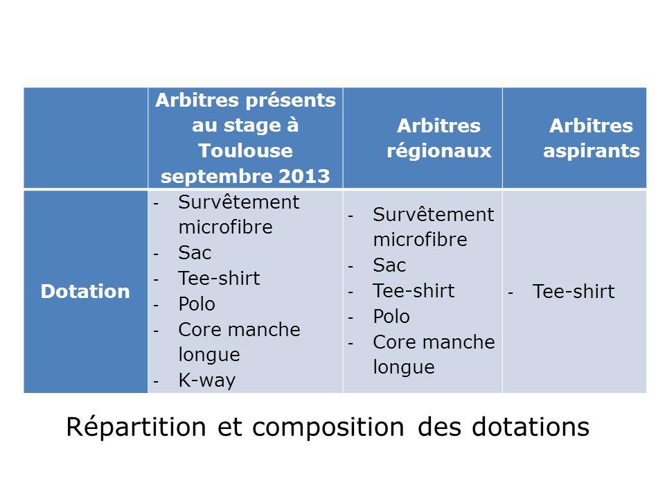 Arbitres présents au stage à Toulouse septembre 2013 Arbitres régionaux Arbitres aspirants Dotation - Survêtement microfibre - Sac - Tee-shirt - Polo