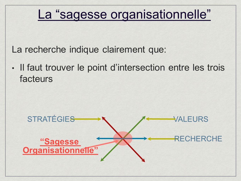 La sagesse organisationnelle La recherche indique clairement que: Il faut trouver le point dintersection entre les trois facteurs VALEURSSTRATÉGIES RECHERCHE Sagesse Organisationnelle